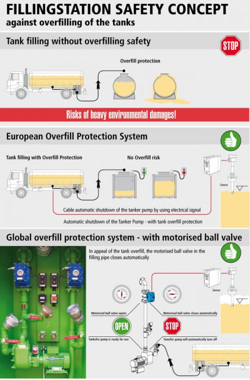 safety concept against overfilling of the tanks