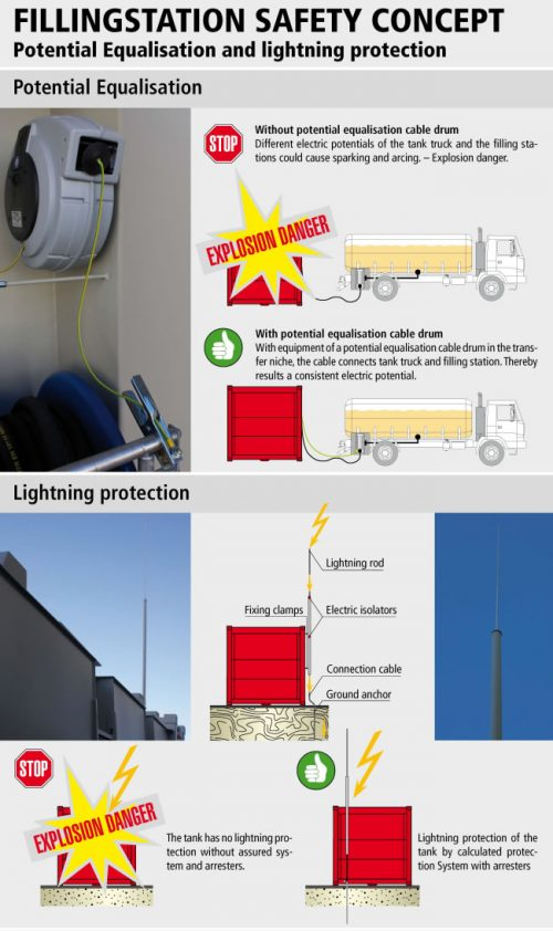 safety concept potential equalisation and lightning protection