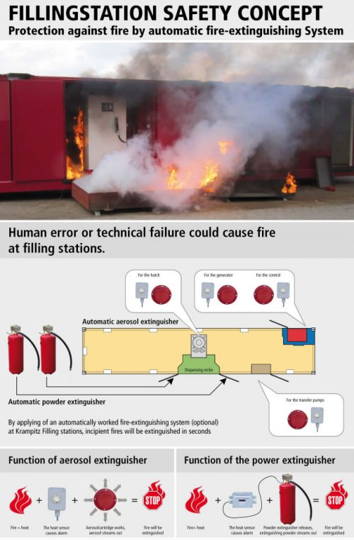 safety concept protection against fire by automatic fire-extinguishing system
